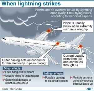 graphenelightningstrike